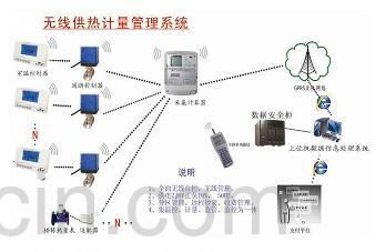无线供热计量管理系统